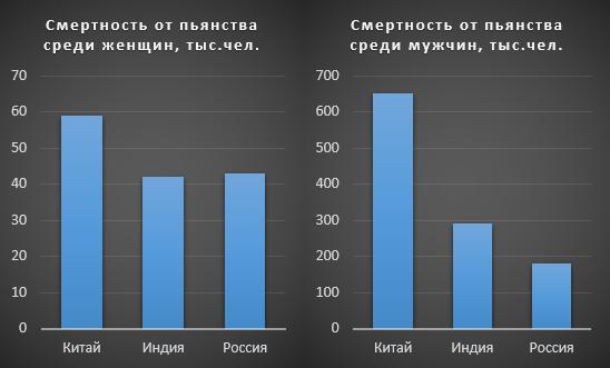 Смертность среди женщин-алкоголиков в России